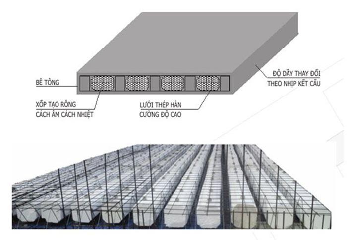 Hệ thống sàn nhà bằng kết cấu dầm PPB và viên Block