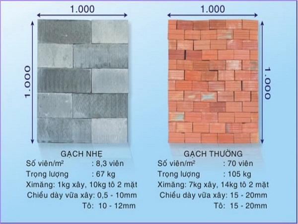 Đúc Lâm địa chỉ cung cấp gạch không nung chất lượng