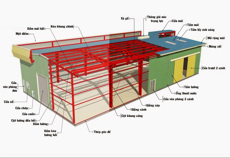 Cấu tạo và cấu trúc nhà khung thép